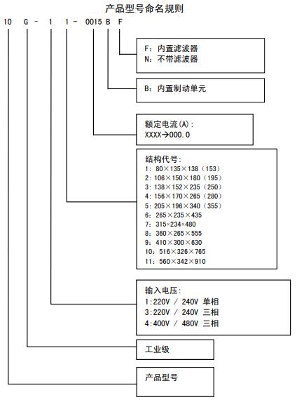 派克交流变频器10G-43-0090-BN产品(图3)