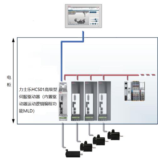ACS1伺服驱动器(R911388141)力士乐产品系列(图6)