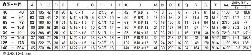 SCS-63-78-S0-B0藤仓标准气缸(图6)